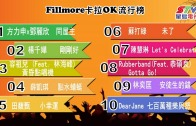 (粵)01/08卡拉O Fillmore排行榜