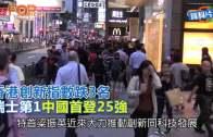 (港聞)香港創新指數跌3名  瑞士第1中國首登25強