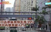 8月訪港旅客按年跌39%  當中內地客減42%