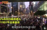 55%市民自稱香港人  創1997年以來新高