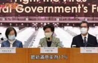 林鄭民望微跌至27.5分 逾六成人不滿政府